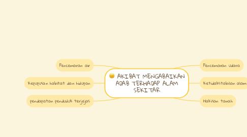 Mind Map: AKIBAT MENGABAIKAN ADAB TERHADAP ALAM SEKITAR