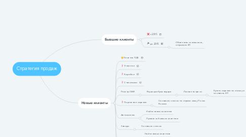 Mind Map: Стратегия продаж