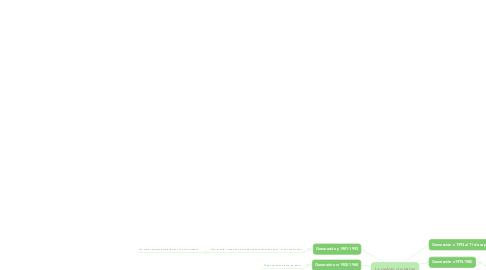 Mind Map: La pelota de letras