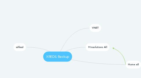 Mind Map: XREDS Backup