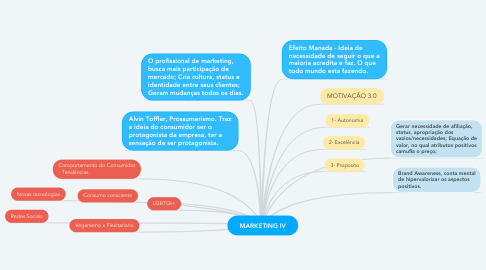 Mind Map: MARKETING IV