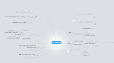 Mind Map: ภาษาโปรเซสซิ่ง