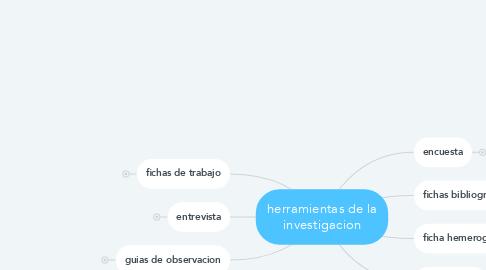 Mind Map: herramientas de la investigacion