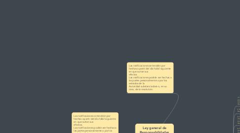 Mind Map: Ley general de Responsabilidades Administrativas        De las Notificaciones