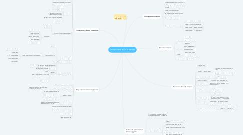Mind Map: Эмоциональный интеллект