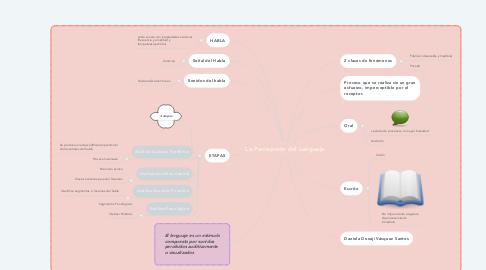 Mind Map: La Percepción del Lenguaje