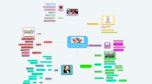 Mind Map: CAMBIOS Y PERMANENCIAS EN EL ACCESO A LA EDUCACIÓN.