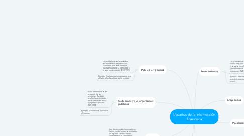 Mind Map: Usuarios de la información financiera