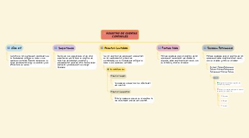 Mind Map: REGISTRO DE CUENTAS CONTABLES.
