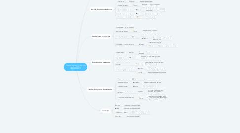 Mind Map: ADMINISTRAÇÃO DA ANSIEDADE