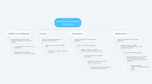 Mind Map: programa de identidad corporativa