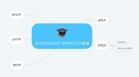 Mind Map: lANXCSANDO TENNEJUD