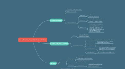 Mind Map: Introducción a los métodos cualitativos