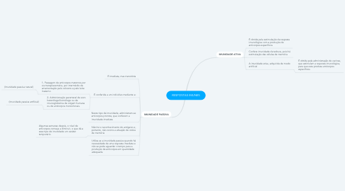 Mind Map: RESPOSTAS IMUNES