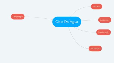Mind Map: Ciclo Da Água