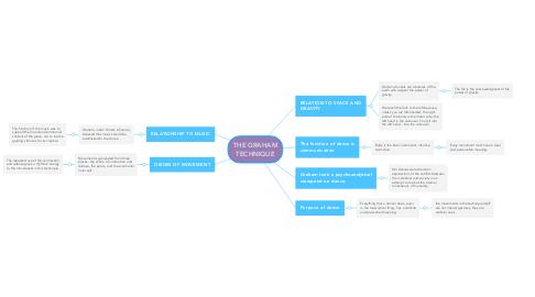 Mind Map: THE GRAHAM TECHNIQUE