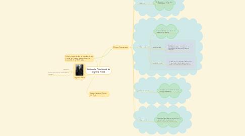 Mind Map: Desarrollo Psicosexual de Sigmund Freud