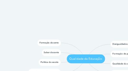 Mind Map: Qualidade da Educação:
