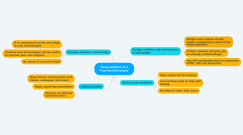 Mind Map: Responsibilities of a Front-End Developer
