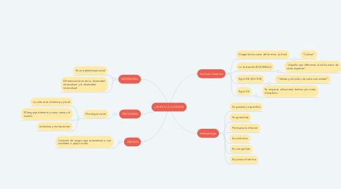 Mind Map: ¿QUE ES LA CULTURA?