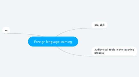 Mind Map: Foreign language learning