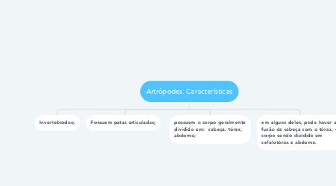 Mind Map: Artrópodes: Características