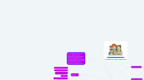 Mind Map: Mapa mental de la investigación científica