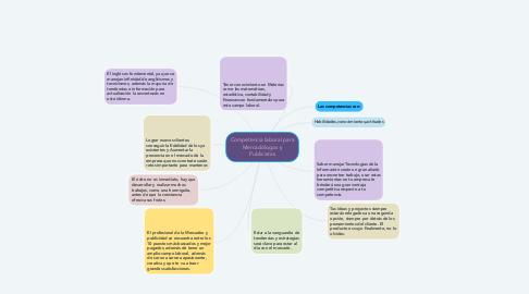Mind Map: Competencia laboral para Mercadólogos y Publicistas