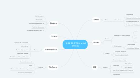Mind Map: Tipos de drogas y sus efectos