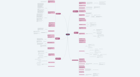 Mind Map: 37 NIAS