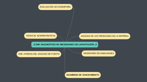 Mind Map: DNC DIAGNOSTICO DE NECESIDADES DE CAPACITACIÓN 🌎