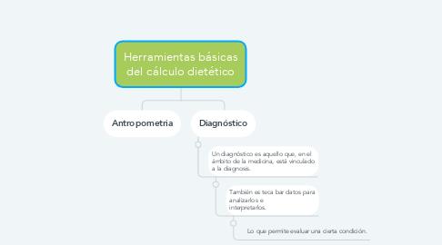 Mind Map: Herramientas básicas del cálculo dietético