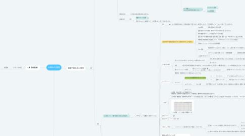 Mind Map: 仕組み化運用