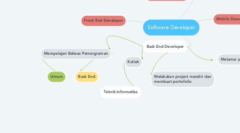 Mind Map: Software Developer