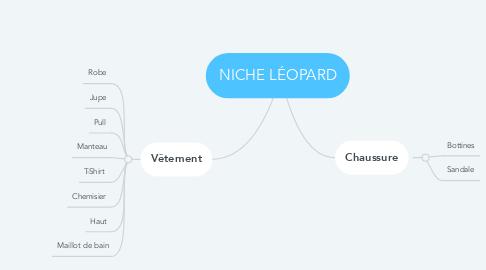 Mind Map: NICHE LÉOPARD