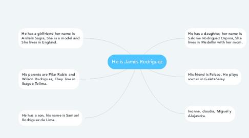 Mind Map: He is James Rodríguez