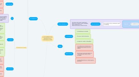 Mind Map: LA CONVERGENCIA DIGITAL EN LA COMUNICACIÓN