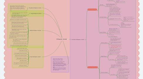 Mind Map: Kebugaran Jasmani
