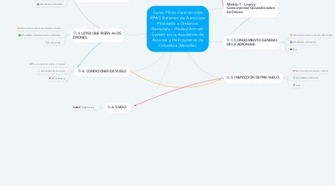 Mind Map: Curso Piloto Operaciones RPAS Sistemas de Aeronave Piloteada a Distancia Remotely - Piloted Aircraft System en la Academia de Aviones y Helicópteros de Colombia (Moodle).