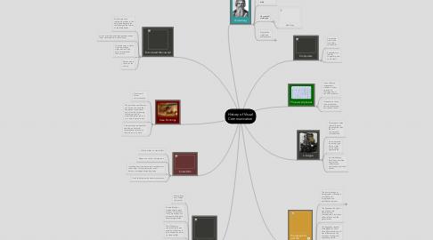 Mind Map: History of Visual Communication