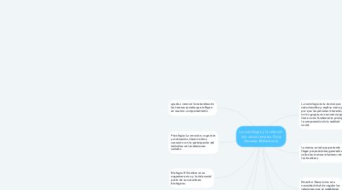 Mind Map: La sociología y la relación con otras ciencias. Dina Vanessa Matamoros