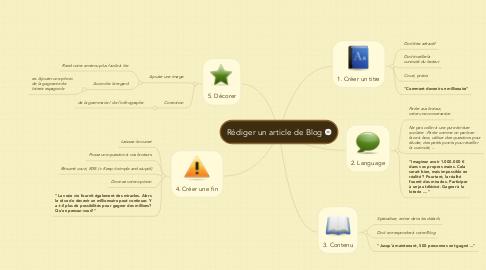 Mind Map: Rédiger un article de Blog