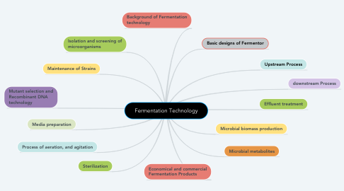 Mind Map: Fermentation Technology