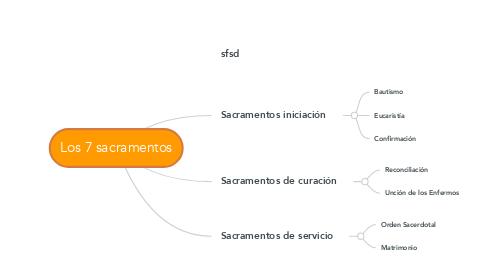 Mind Map: Los 7 sacramentos