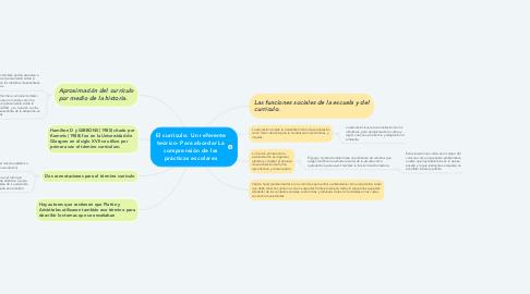 Mind Map: El currículo: Un referente teórico- Para abordar La comprensión de las prácticas escolares