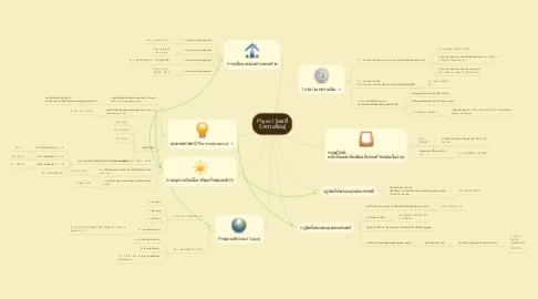 Mind Map: Physic I [บทที่ 5 ความร้อน]
