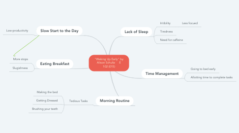 """Mind Map: """"Waking Up Early"""" by Alison Schultz     E 102 (015)"""