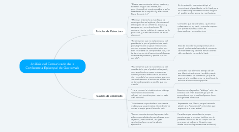 Mind Map: Análisis del Comunicado de la Conferencia Episcopal de Guatemala