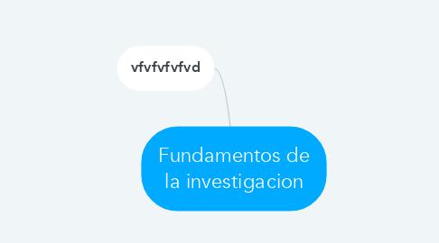 Mind Map: Fundamentos de la investigacion