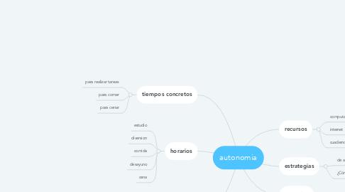 Mind Map: autonomia
